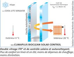 SGG CLIMAPLUS SOLAR CONTROL / SGG SKY-LITE